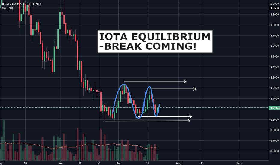 IOTUSD: IOTA equilibrium, break coming!