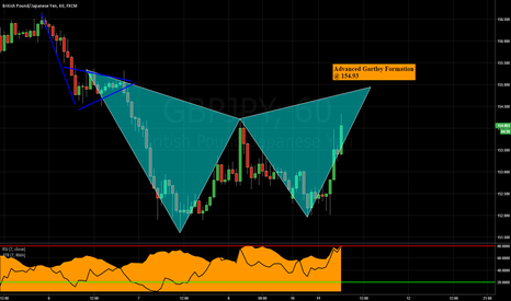 GBPJPY: GBPJPY: Bear Gartley Formation (Follow Up On Last Week's Video)