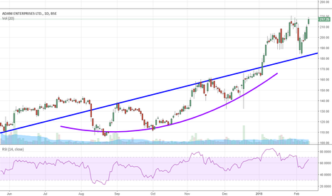 ADANIENT: Long on Adani Enterprises.........