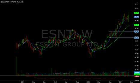 ESNT: New ATHs