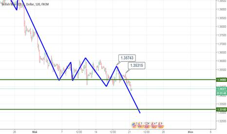 GBPUSD: GBP/USD: Падение продолжится.