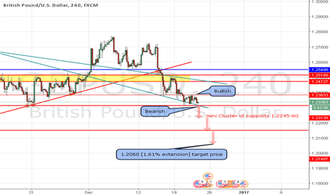 GBPUSD: short below 1.2300