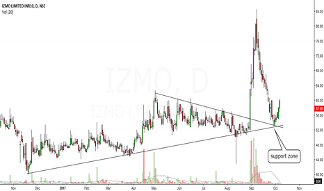 IZMO: izmo looks bullish in short to medium term