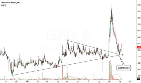 IZMO: izmo looks bullish in short to medium term