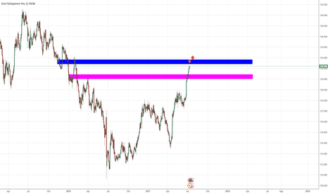EURJPY: EURJPY Scale short entry - Daily setup
