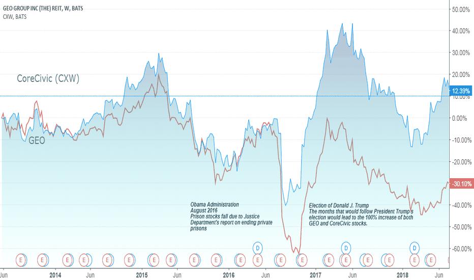 GEO: GEO and CoreCivic Stock Over 5 Years