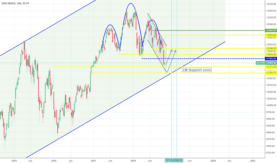 DAX: DAX: Near a 1M Higher Low and Support.