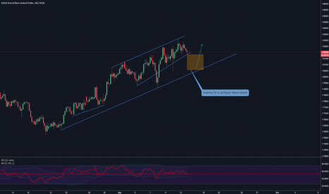 GBPNZD: not taking this trade