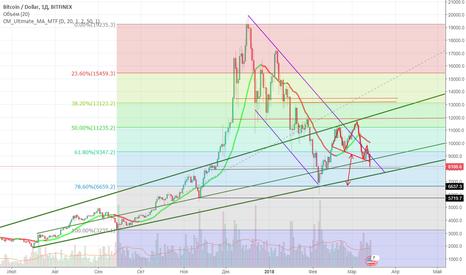 BTCUSD: Биткоин. Анализ движения цены. Паттерн ГиП.
