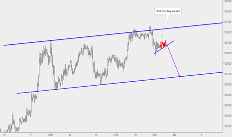 XAUUSD: Gold Potential Sell Opportunity