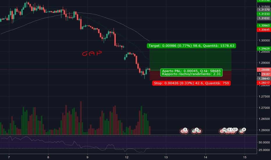 GBPUSD: Gap su GBPUSD