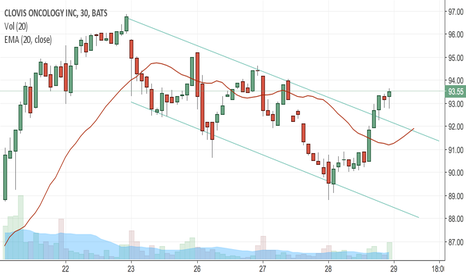 CLVS: CLVS breaking out of channel