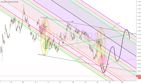 EURUSD: eur/usd speculative trading idea (2H)