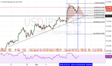 USDJPY: USD/JPY bigger picture 4 hour