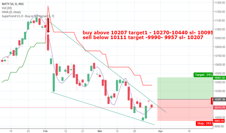 NIFTY: nifty coming week