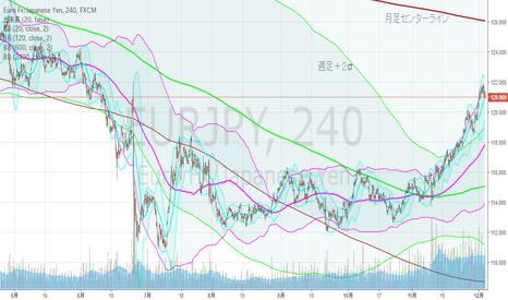 EURJPY: ユーロ円・4hBM、月足上昇ジェイウォーク