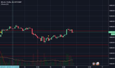 BTCUSD: Закономерности биткоин бота на бирже Битфинекс