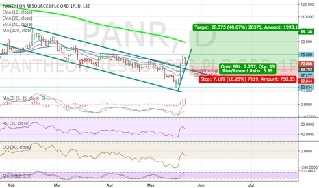 PANR: PANR LONG (Expansion Breakout)