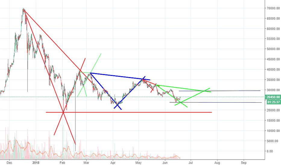 BTCBRL: Test 1 symmetry of the monthly triangle.