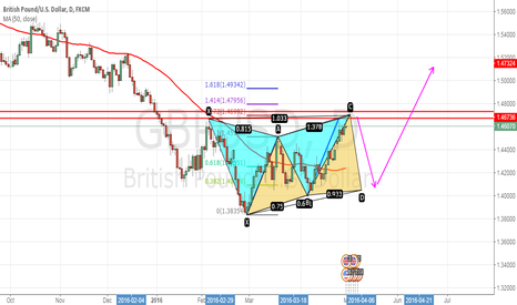 GBPUSD: GBPUSD Has Enter Into A Critical Area