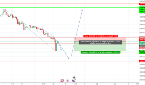 EURGBP: Pósible Sell limit