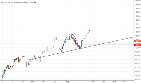 NIFTY: IMO NIFTY IS GOING LONG AGAIN FROM HERE