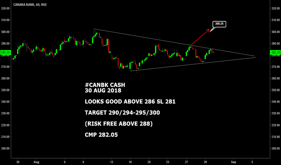CANBK: CANBK CASH : LOOKS GOOD ABOVE 286