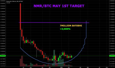 NMRBTC: NMR/BTC 3,000% by May 1st 2018