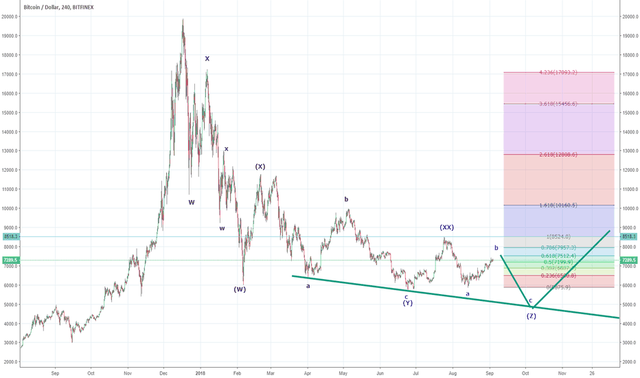 BTCUSD: Bitcoins Current Correction Sequence - almost over?