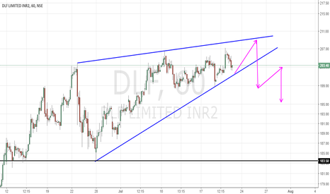 DLF: Possible short sell set up