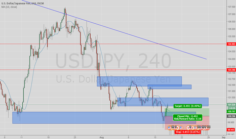 USDJPY: buy demand zone
