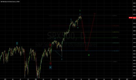 SPX500: SPX500 - Wave 2 Correction should start here.