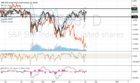 SPX500: What does it all mean?