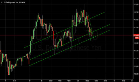 USDJPY: USD/JPY upcoming reversal/break