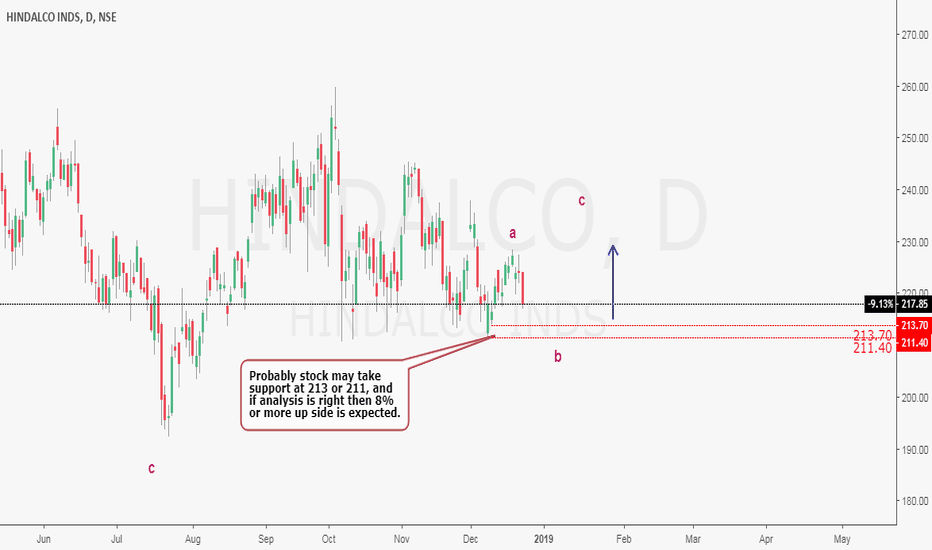HINDALCO: Corrective structure
