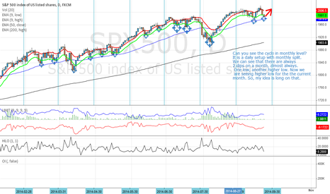 SPX500: What SPX500 looks like on a monthly cycle?