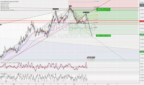 EURGBP: EURGBP UPDATED STATUS - NEW SELL?