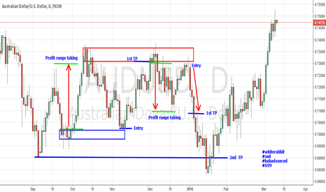 AUDUSD: Supply and Demand