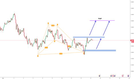 GBPNZD: GBPNZD Additional Long Opportunity