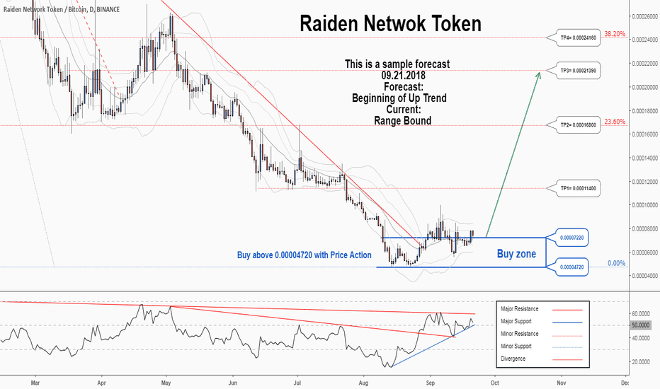 RDNBTC: A trading opportunity to buy in RDNBTC