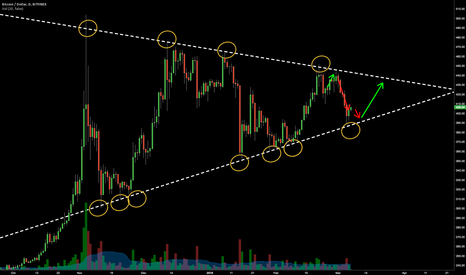 BTCUSD: Bitcoin: The Bottoming