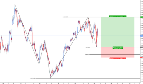 NZDJPY: NZD/JPY Bullish 5-0 Type-II Entry
