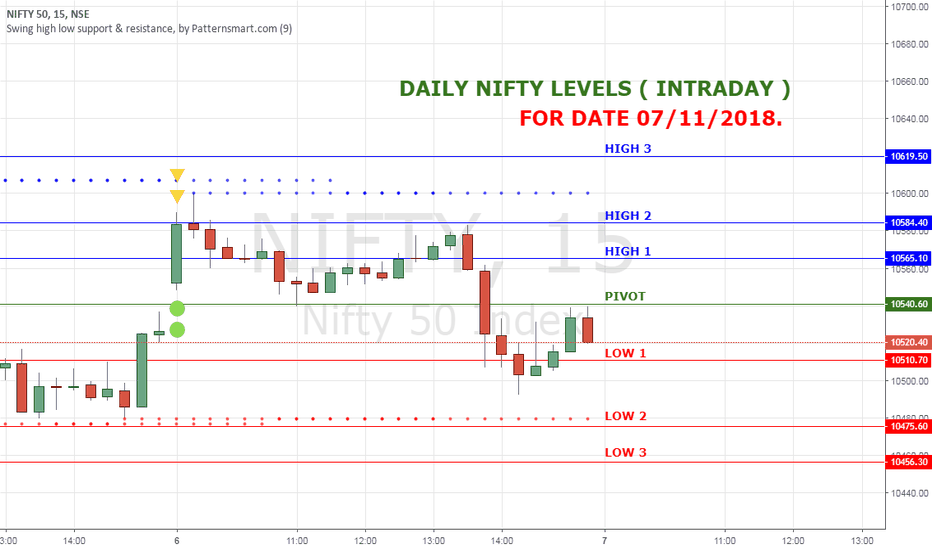NIFTY: NIFTY HIGH LOW LEVELS FOR 07 NOV 18