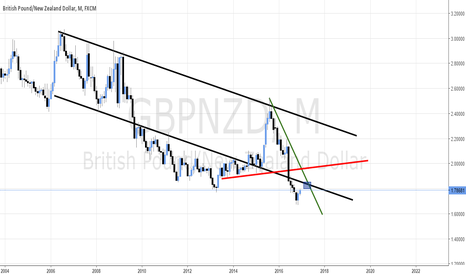 GBPNZD: 2017 predictions on Crosses - GBP/NZD