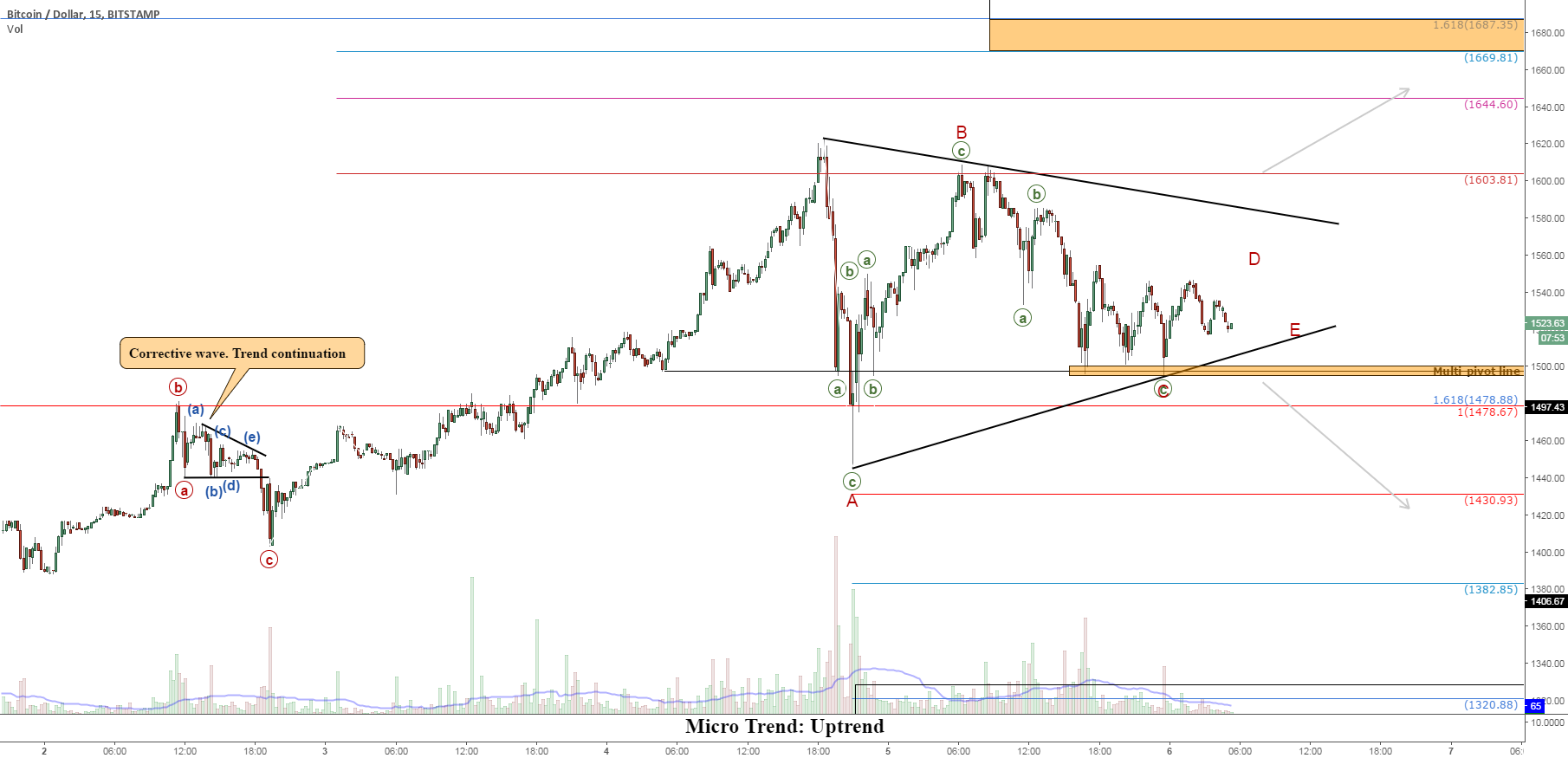 BTCUSD: Short-Term Triangular Price Action