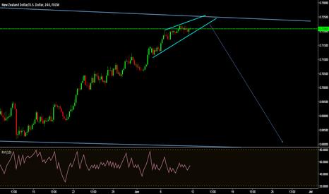 NZDUSD: nice trp at trendline