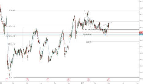 IDTI: IDTI Looking to take out stops below and find Fib Support