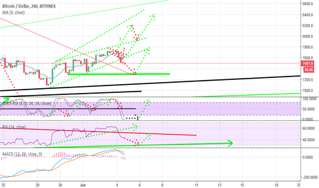 BTCUSD: BITCOIN CHOSE THE FIRST SCENARIO!