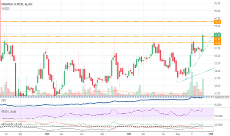 FCL: FINEOTEX CHEM Broken out 1 year old Resistance BUY
