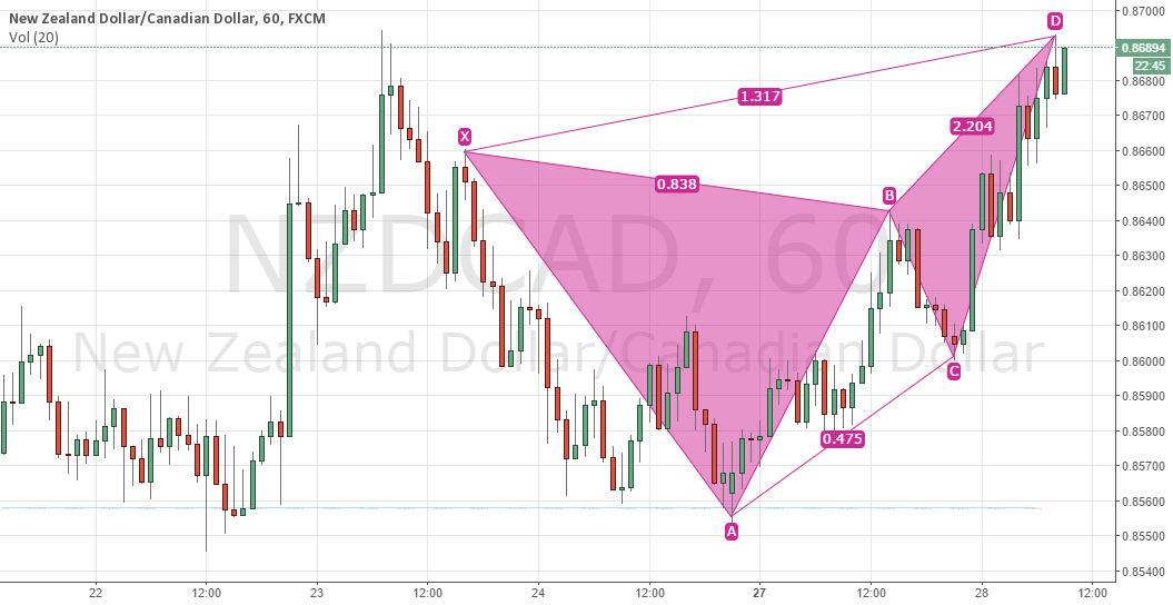 NZDCAD Bearish Butterfly setup